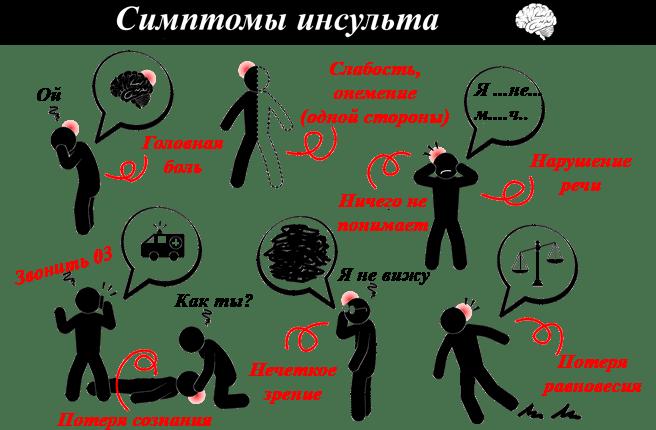 Как лечить нарушение мозгового кровообращения